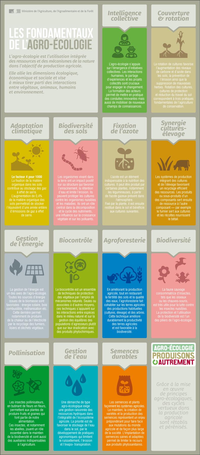 Les fondamentaux de l'agro-écologie